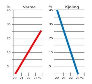 Kostnadsøkning-hev-senk-temperatur.jpg