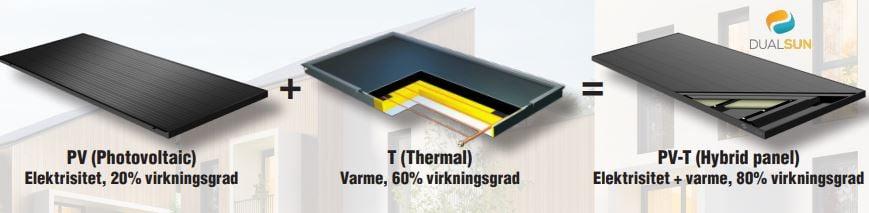 Skjermbilde_HYSS_hybridpanel_solceller_solfangere