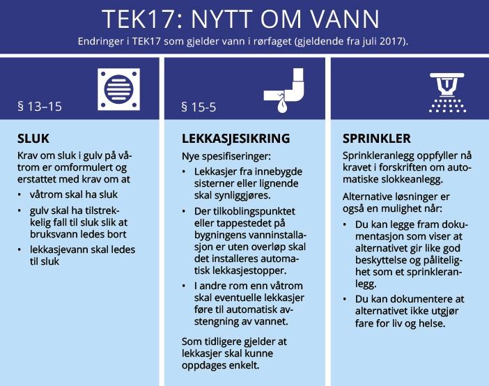 TEK17-vann-endringer_light.jpg